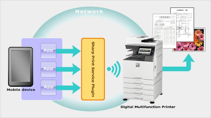 امکان ارتباط با دستگاه کپی شارپ در بستر شبکه های محلی و اینترنت