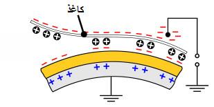 ارتباط روشنایی با الکتریسیته در شیوه کار دستگاه فتوکپی