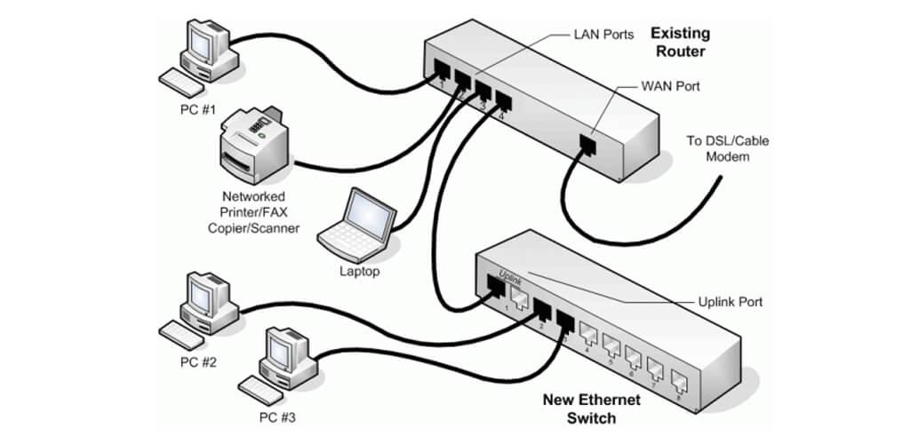 قابلیت شبکه دستگاه کپی توشیبا